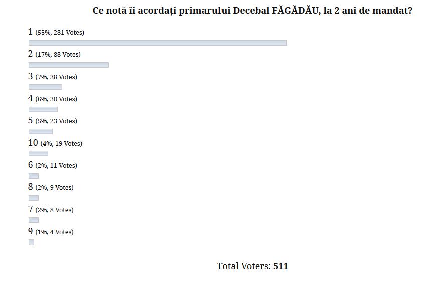 rezultate sondaj decebal fagadau
