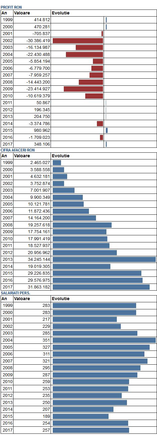 Datele financiare ale Confort Urban (sursa: Vrajitorul.eu)