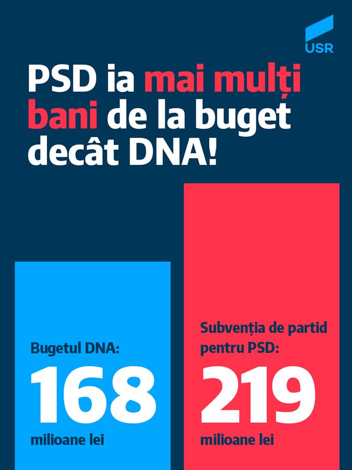 PSD DNA USR buget