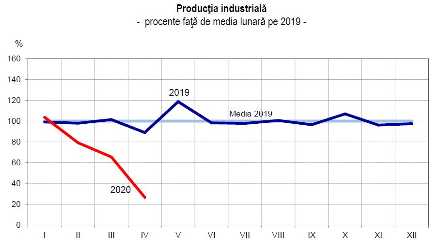 productie industriala constanta