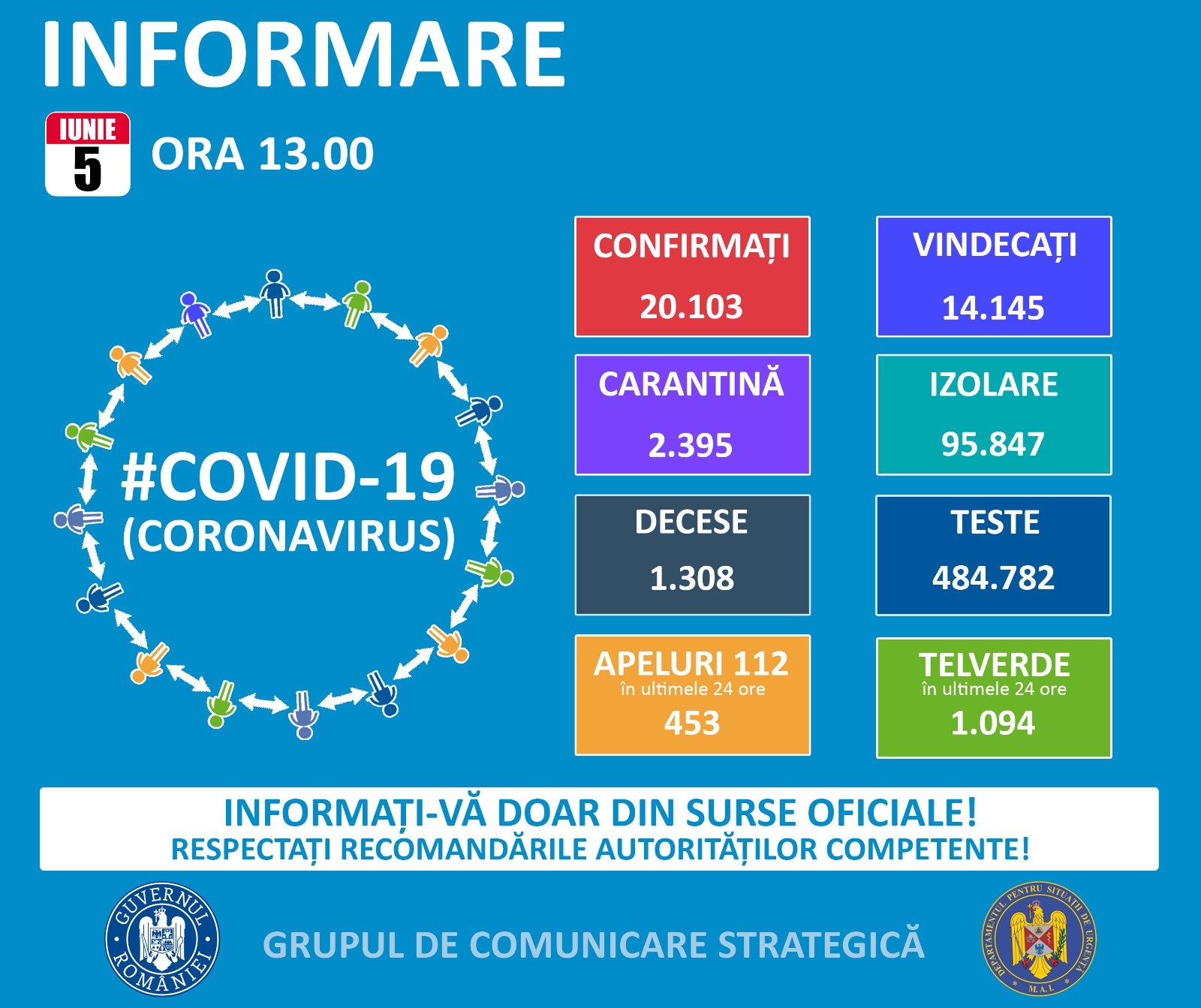 cazuri coronavirus 5 iunie
