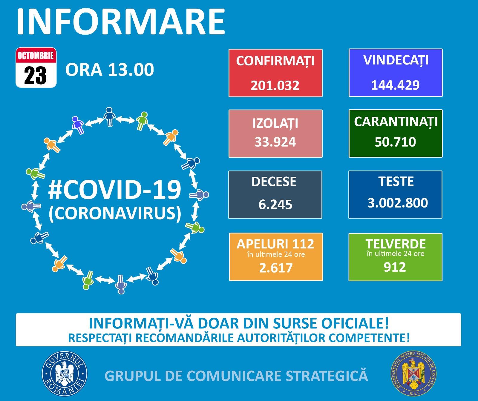 Peste 5.000 de cazuri de Covid-19 în ultimele 24 de ore