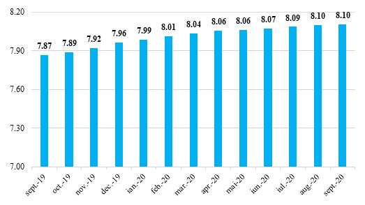 Evoluția numărului de participanți din sistemul pensiilor private sept. 2019 - sept. 2020 (mil. participanți)