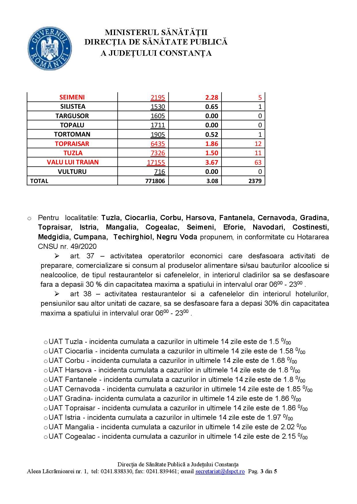 Județul Constanța a depășit pragul de 3 cazuri de coronavirus la mia de locuitori. Situația în fiecare localitate
