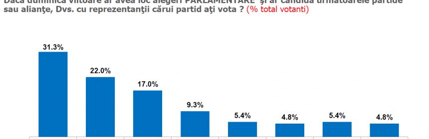 sondaj alegeri parlamentare
