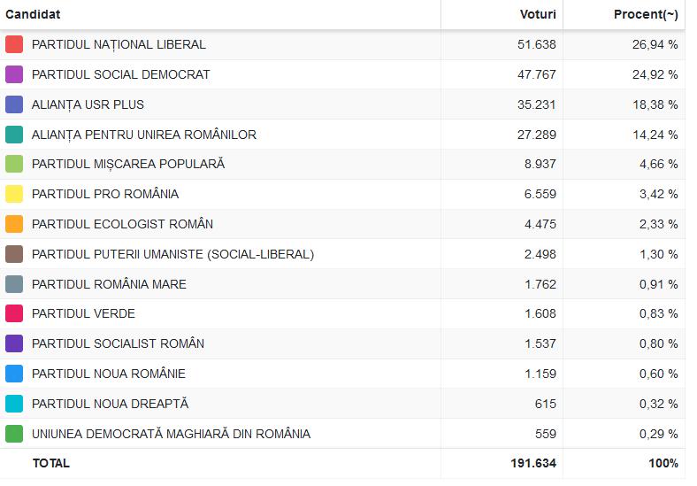 Rezultatele finale ale alegerilor parlamentare 2020 în județul Constanța